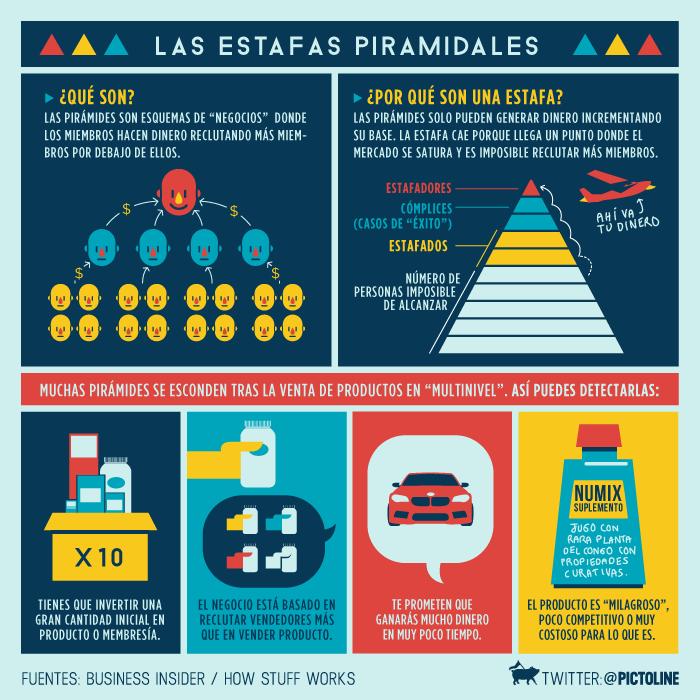 estafa esquemas piramidales